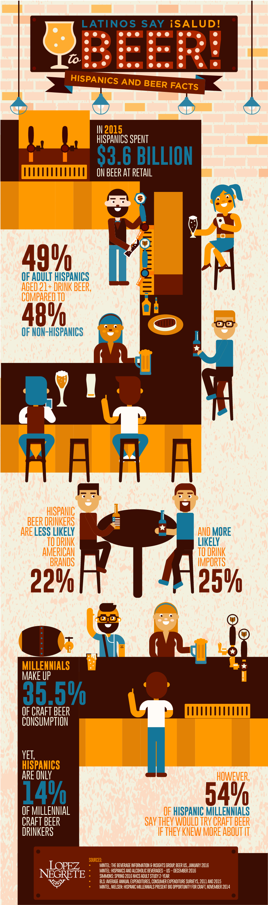hispanics-and-beer-infographic-for-beer-day-on-april-7