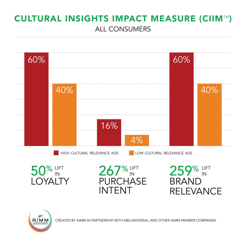CULTURAL-INSIGHTS-IMPACT-MEASURE